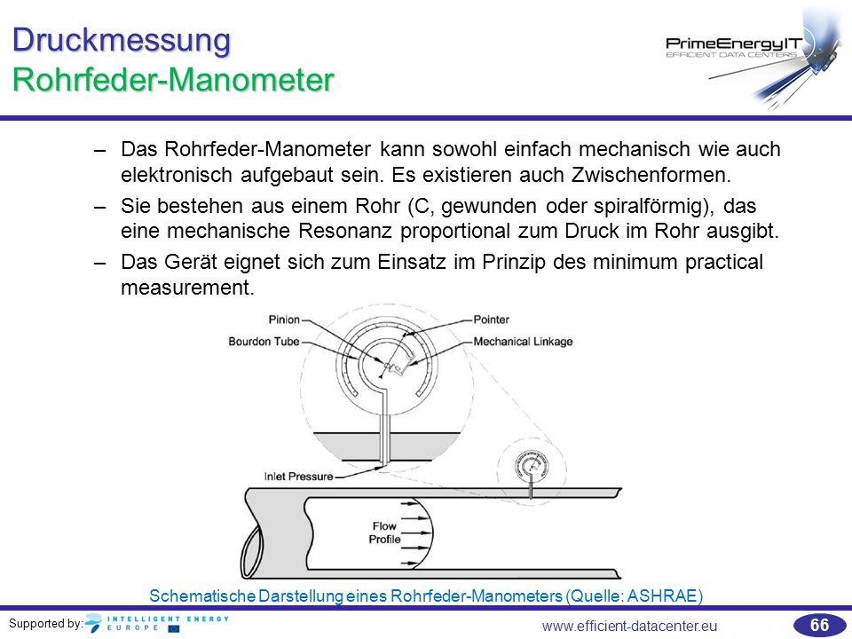 Druckmessung Rohrfeder-Manometer