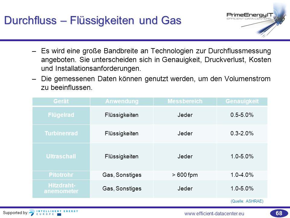 Durchfluss – Flüssigkeiten und Gas
