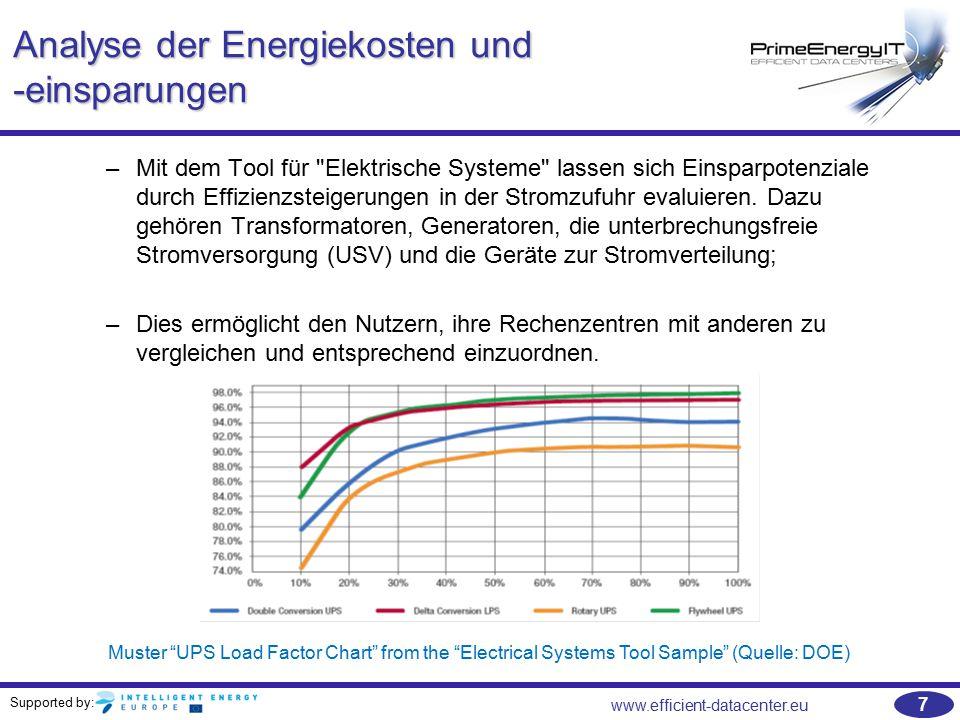 Analyse der Energiekosten und -einsparungen