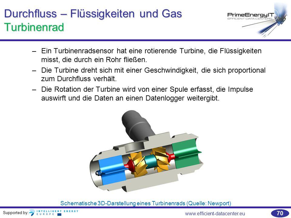 Durchfluss – Flüssigkeiten und Gas Turbinenrad