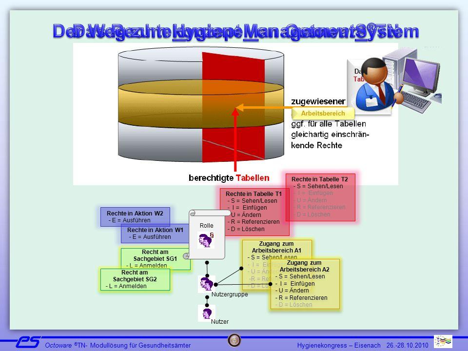 Der Weg zum HygieneManagementSystem Das Rechtekonzept von Octoware®TN