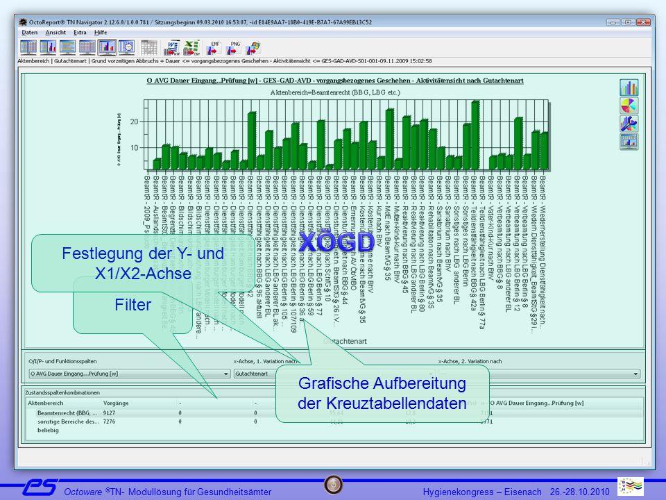 OctoReport®TN – Grafische Aufbereitung