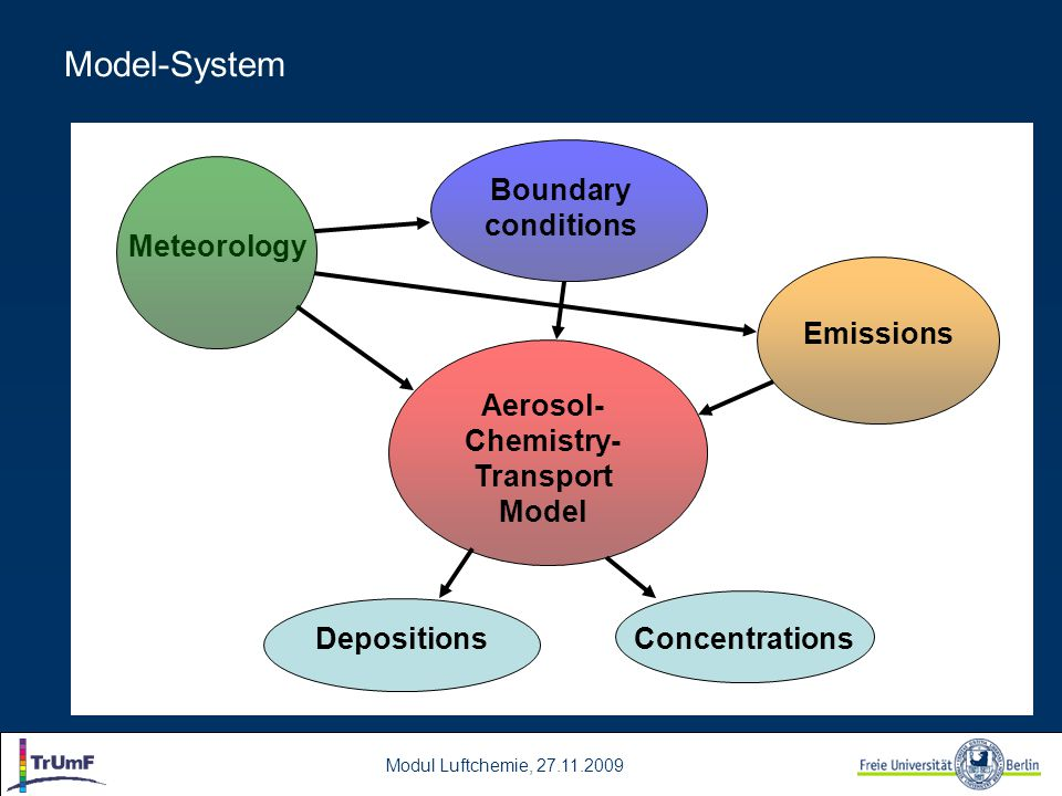 Aerosol-Chemistry-Transport Model