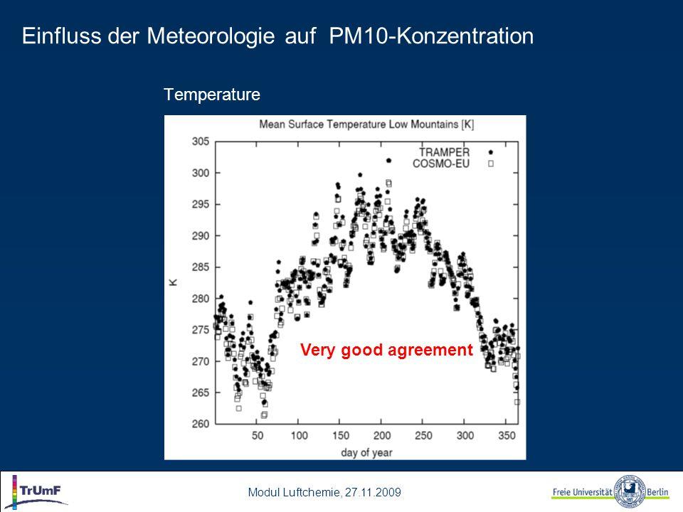 Einfluss der Meteorologie auf PM10-Konzentration