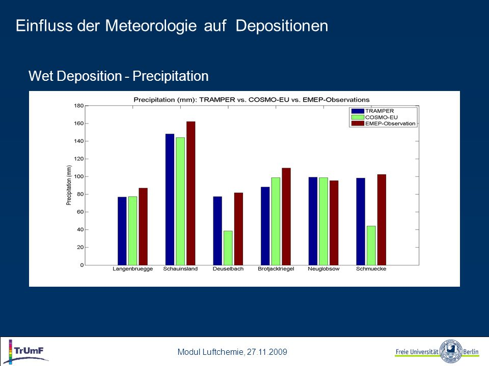 Wet Deposition - Precipitation