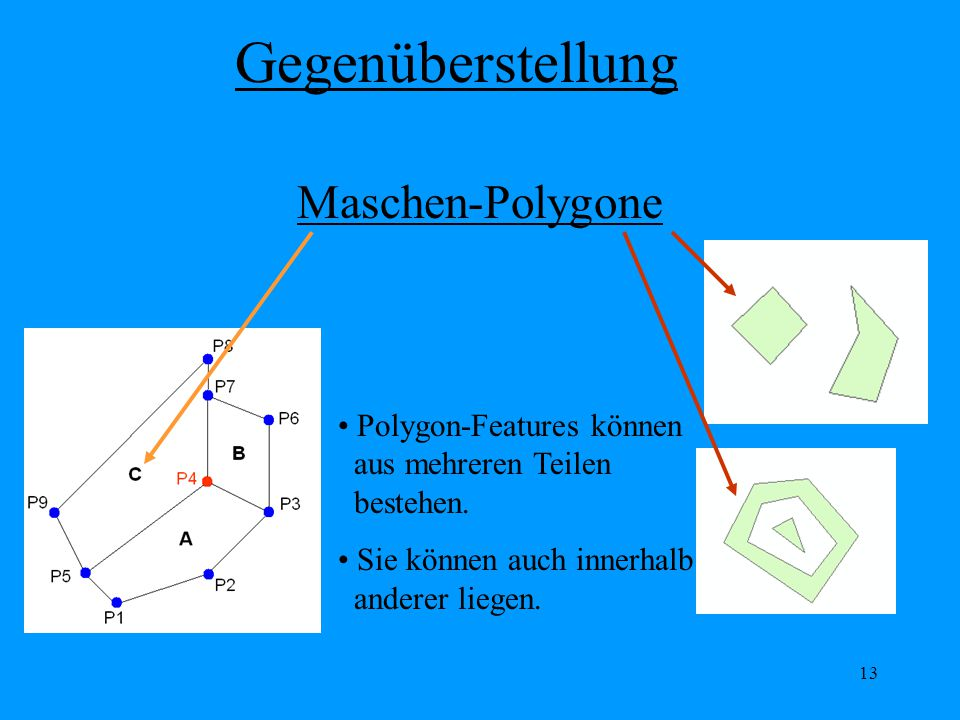 Gegenüberstellung Maschen-Polygone