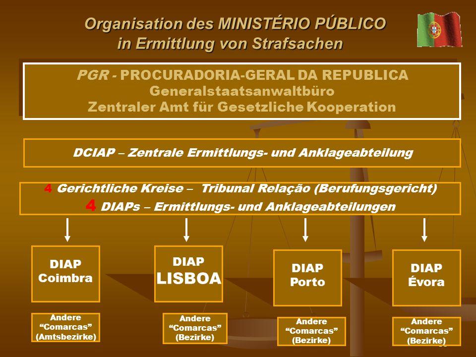 Organisation des MINISTÉRIO PÚBLICO in Ermittlung von Strafsachen