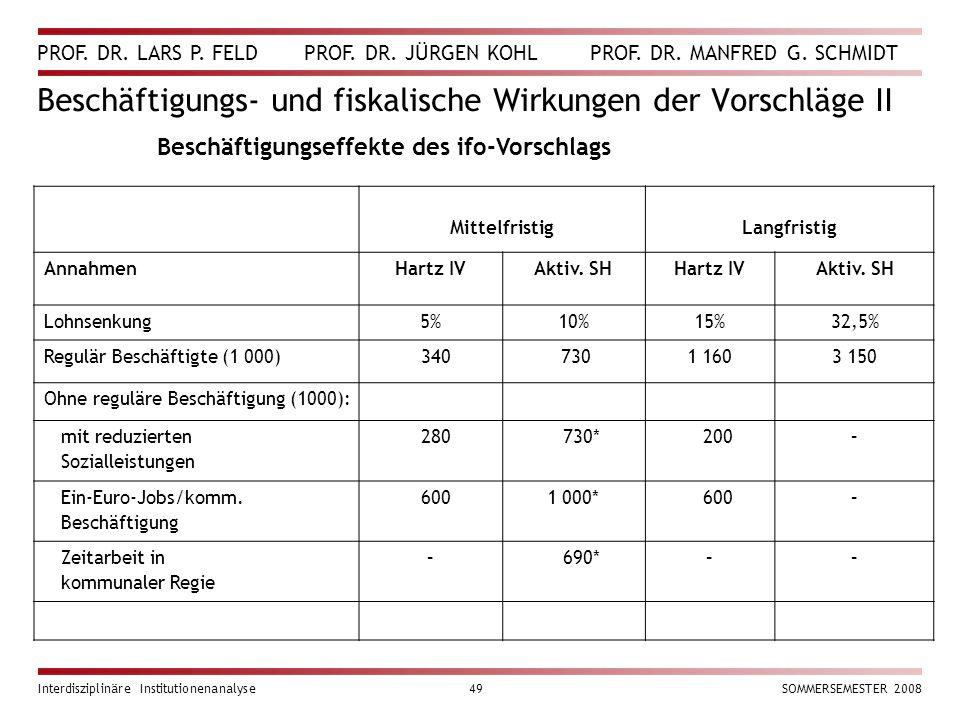 Beschäftigungs- und fiskalische Wirkungen der Vorschläge II