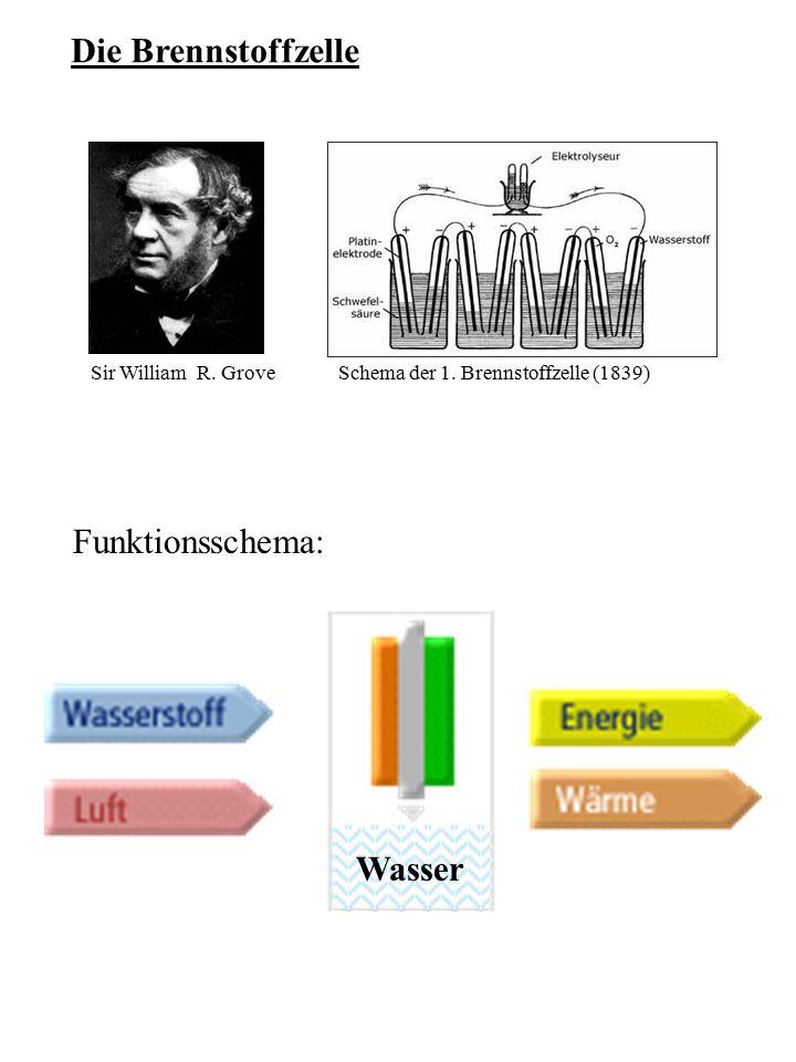 Die Brennstoffzelle Funktionsschema: Wasser Sir William R. Grove