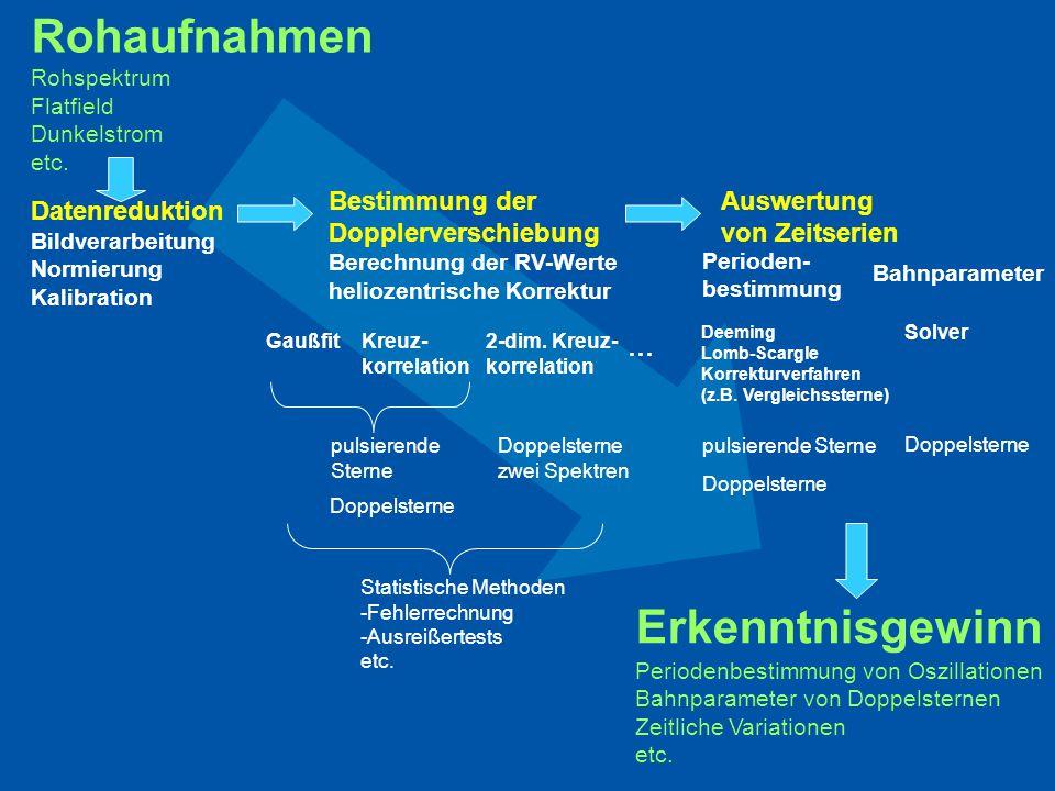 Rohaufnahmen Erkenntnisgewinn Bestimmung der Dopplerverschiebung