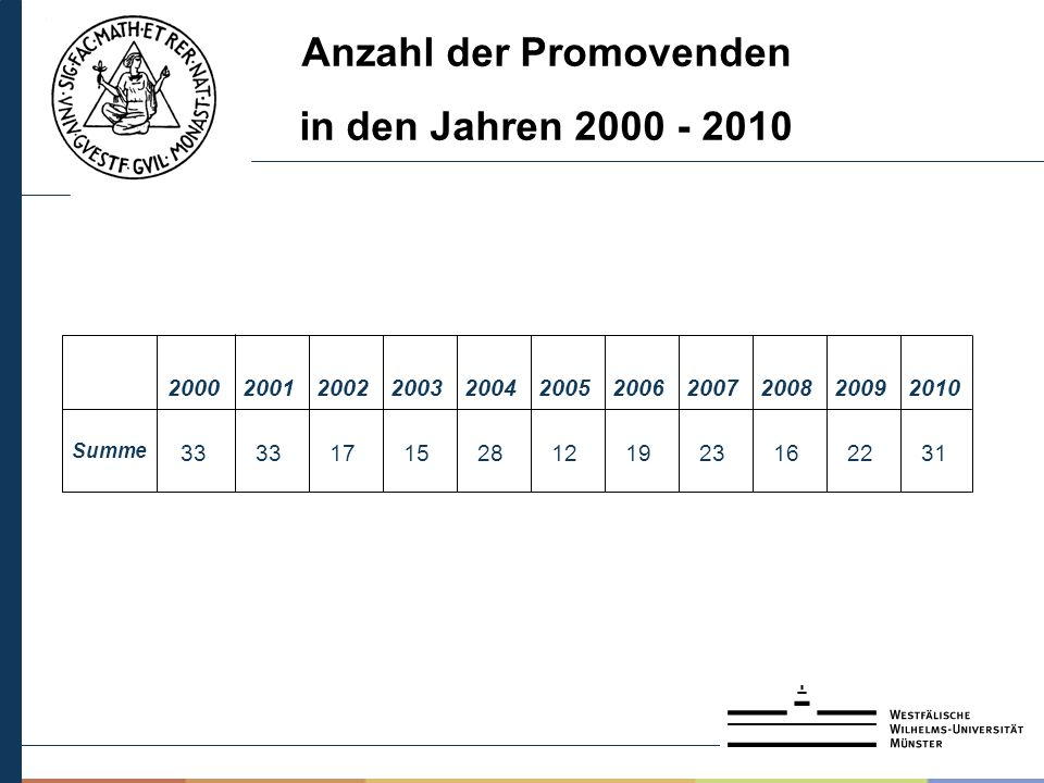 Anzahl der Promovenden