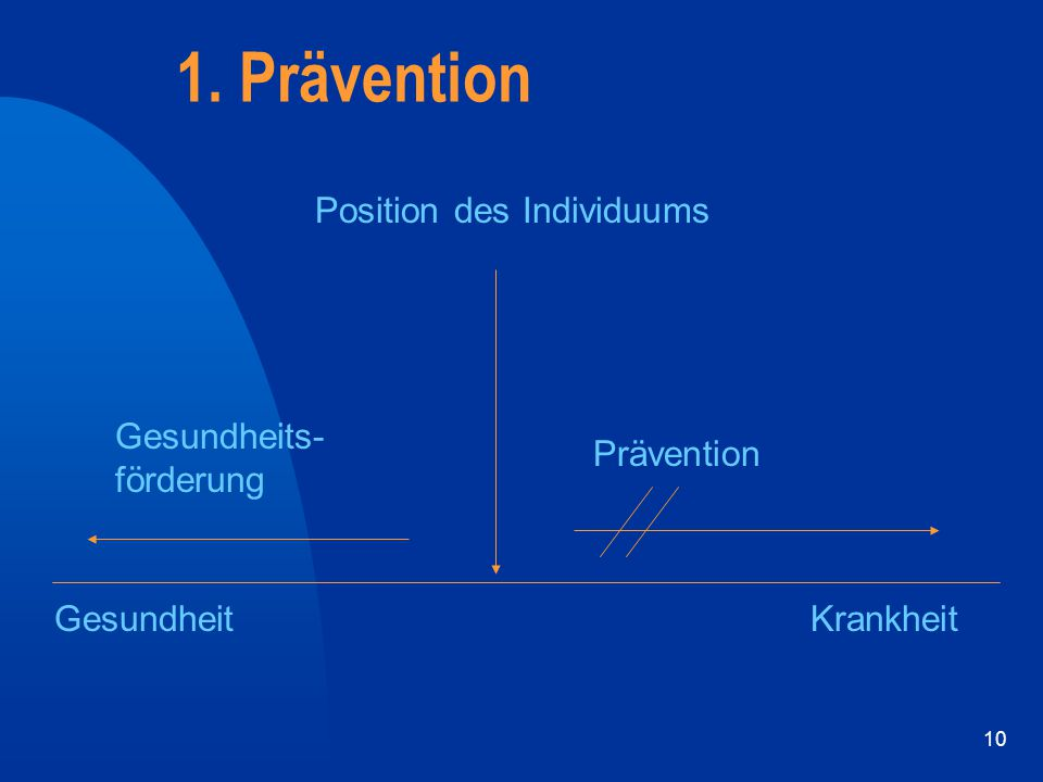 1. Prävention Position des Individuums Gesundheits- förderung