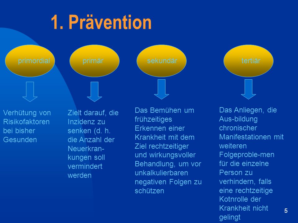 1. Prävention primordial primär sekundär tertiär
