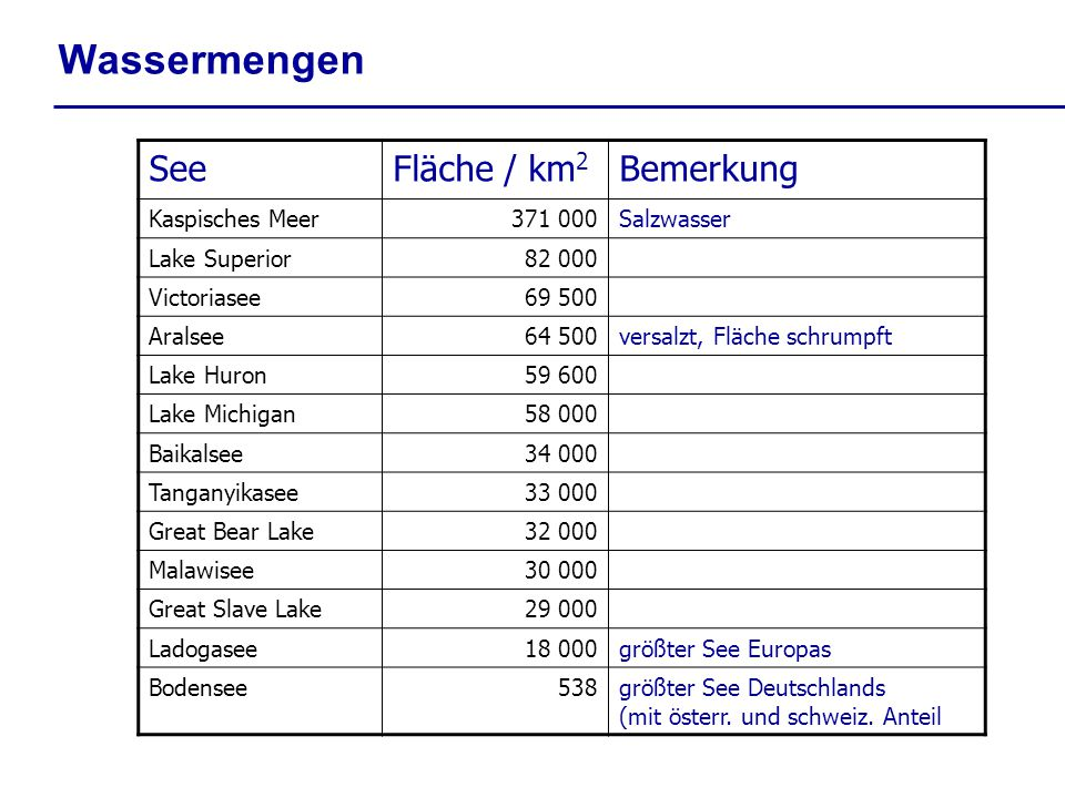Wassermengen See Fläche / km2 Bemerkung Kaspisches Meer 371 000