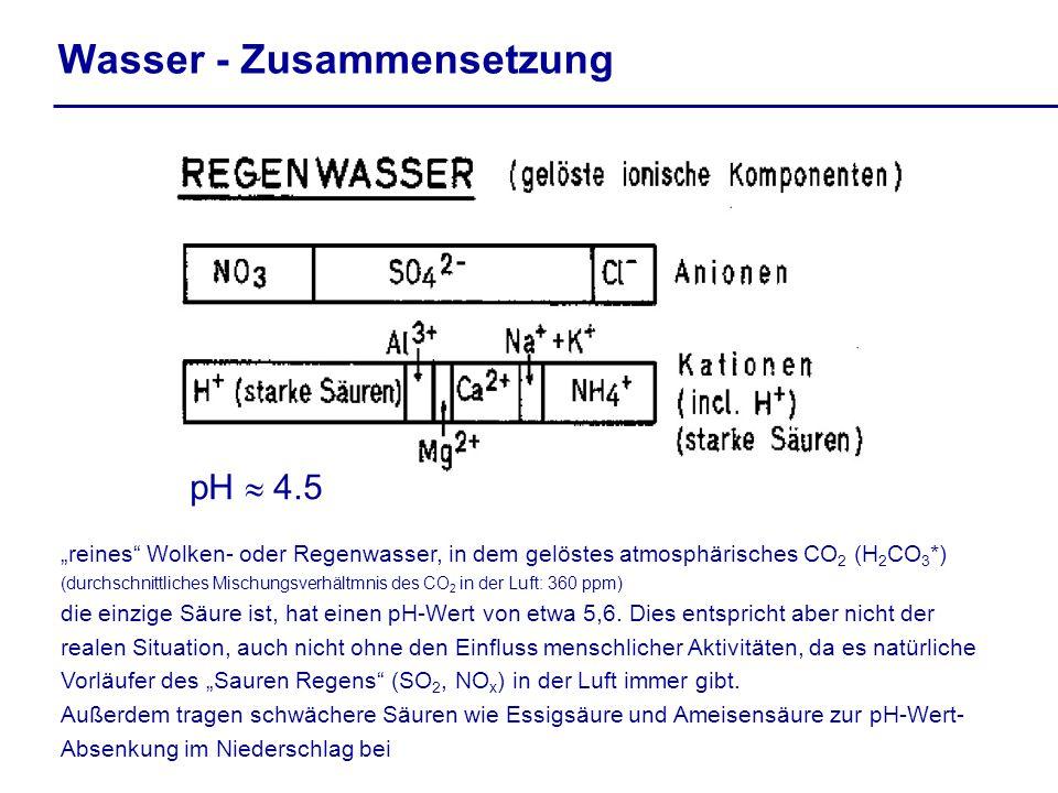 Wasser - Zusammensetzung