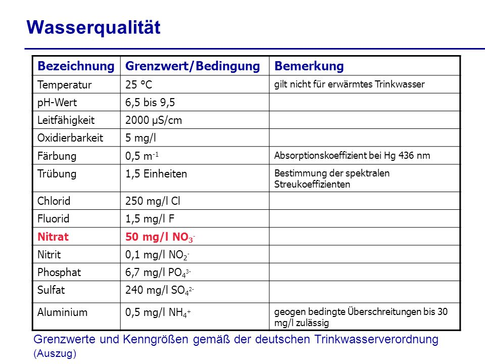 Wasserqualität Bezeichnung Grenzwert/Bedingung Bemerkung