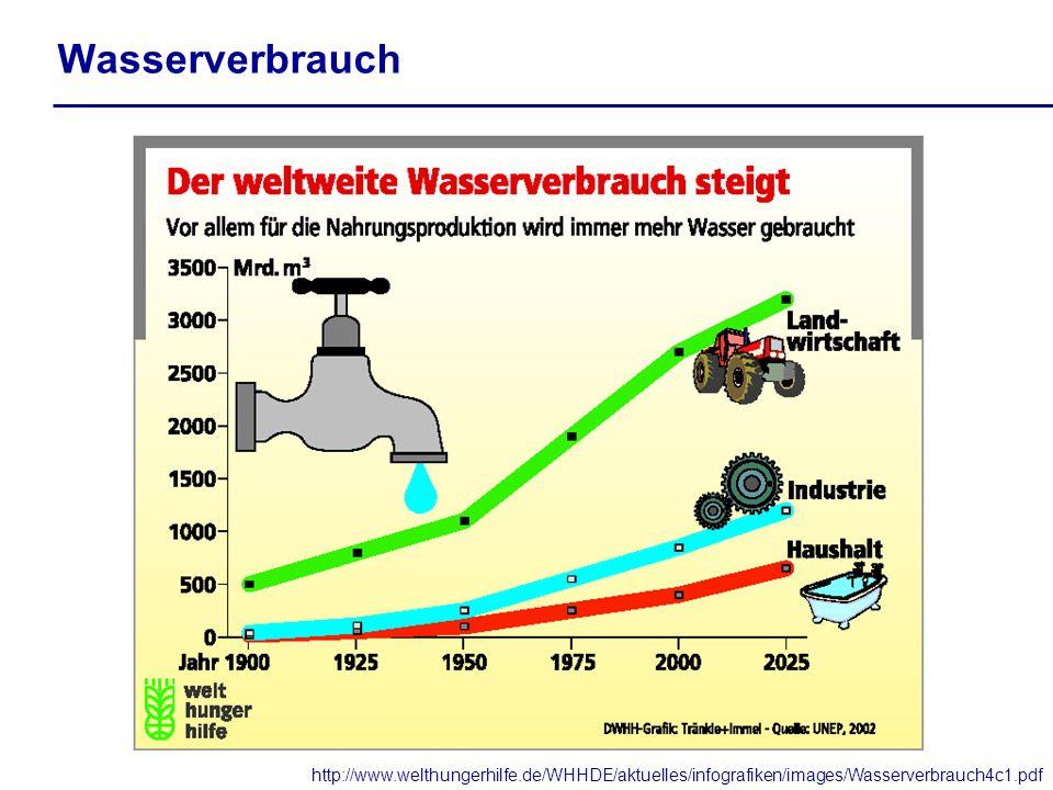 Wasserverbrauch http://www.welthungerhilfe.de/WHHDE/aktuelles/infografiken/images/Wasserverbrauch4c1.pdf.