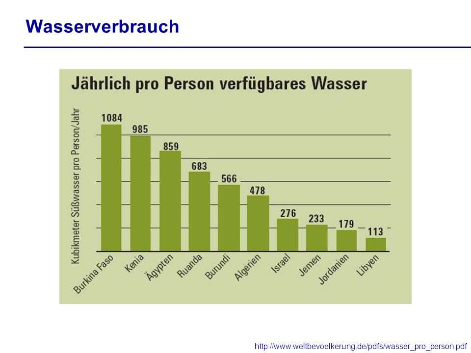 Wasserverbrauch http://www.weltbevoelkerung.de/pdfs/wasser_pro_person.pdf