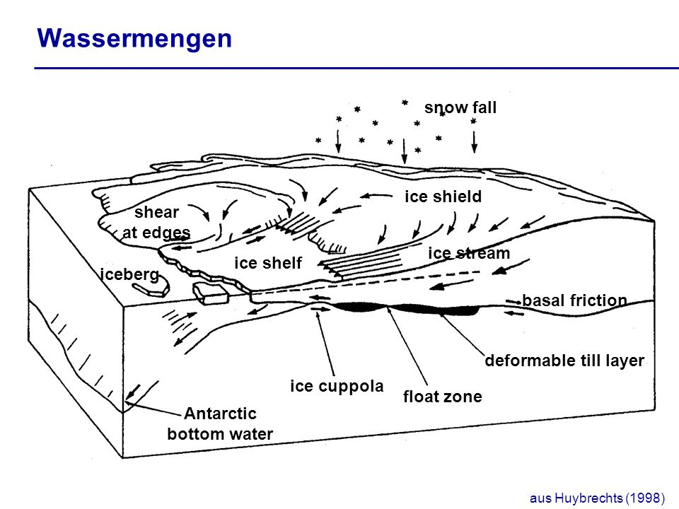 Wassermengen snow fall ice shield shear at edges ice stream ice shelf