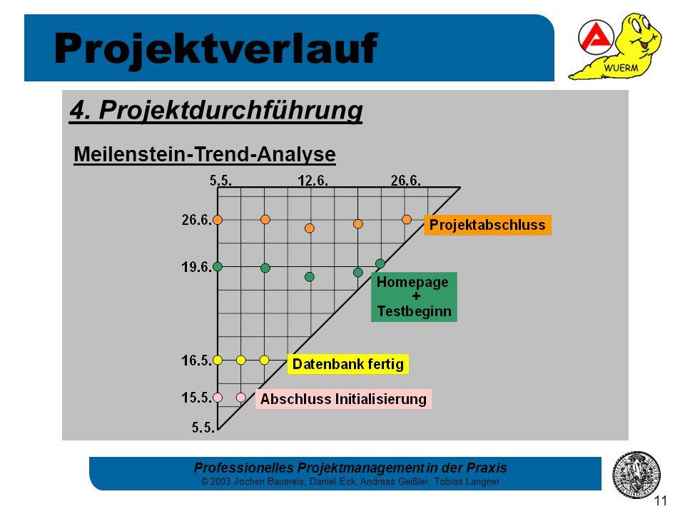 Projektverlauf 4. Projektdurchführung Meilenstein-Trend-Analyse
