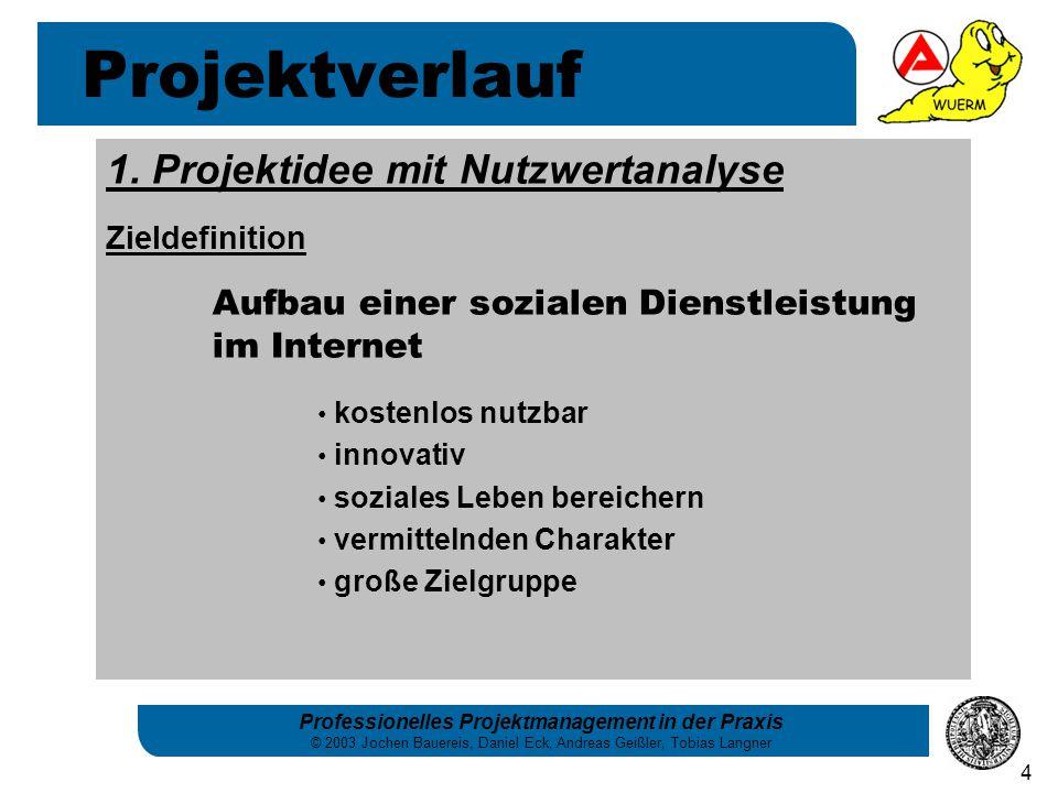 Projektverlauf 1. Projektidee mit Nutzwertanalyse