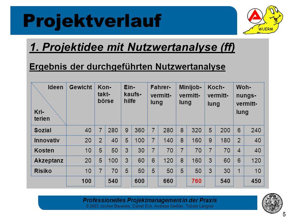 Projektverlauf 1. Projektidee mit Nutzwertanalyse (ff)