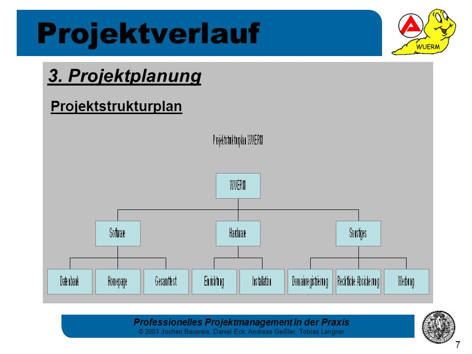 Projektverlauf 3. Projektplanung Projektstrukturplan