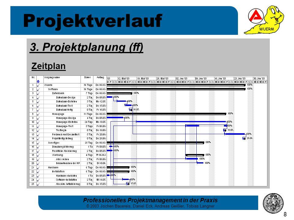 Projektverlauf 3. Projektplanung (ff) Zeitplan