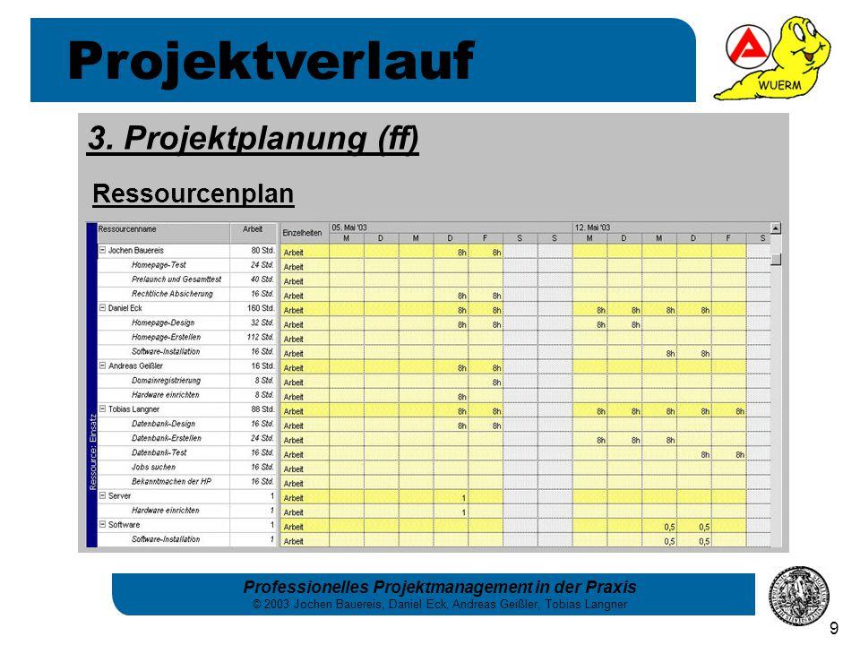 Projektverlauf 3. Projektplanung (ff) Ressourcenplan