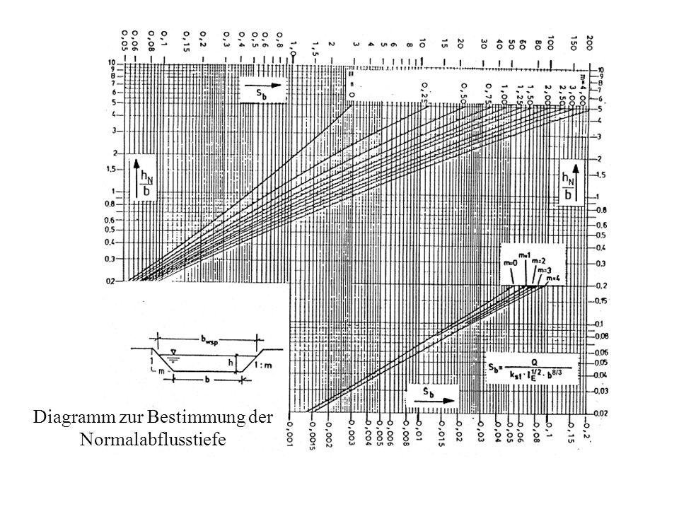 Diagramm zur Bestimmung der Normalabflusstiefe
