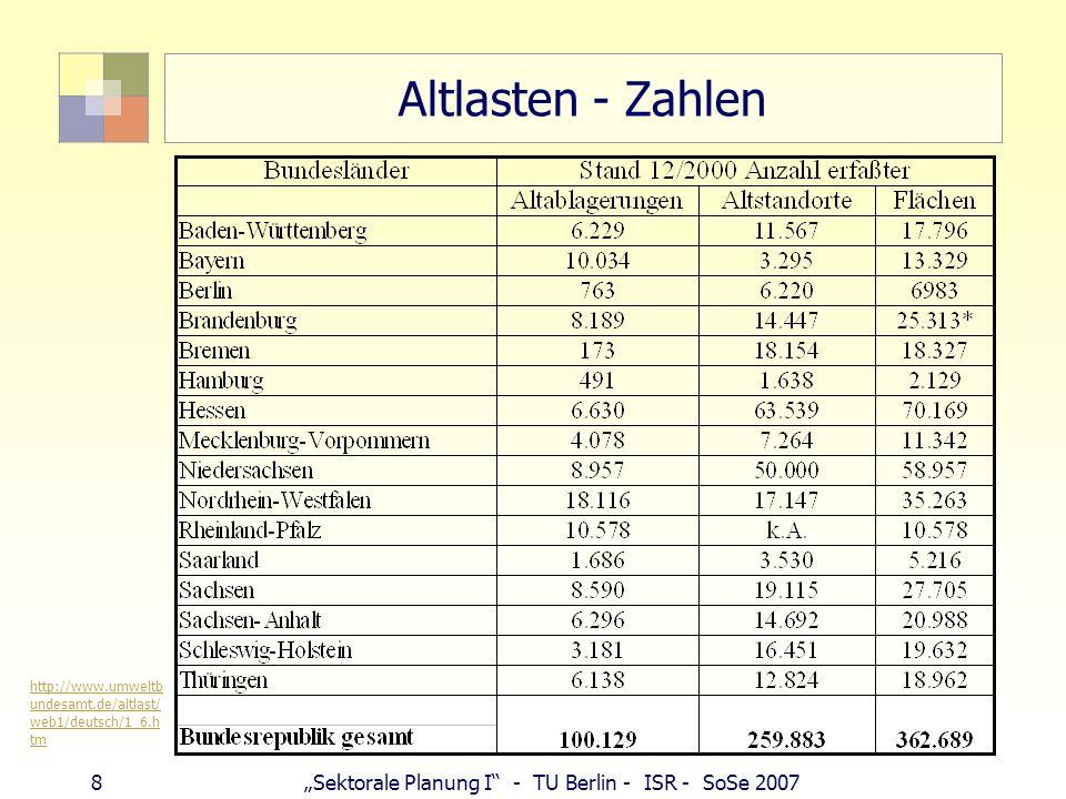 Altlasten - Zahlen http://www.umweltbundesamt.de/altlast/web1/deutsch/1_6.htm.