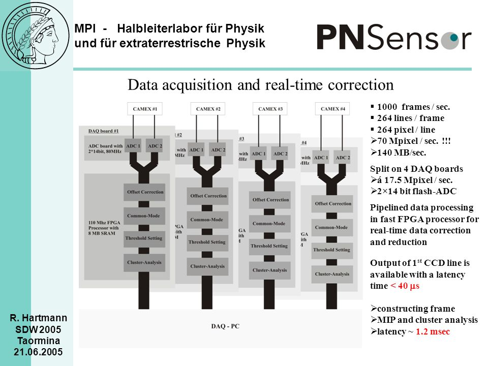 Data acquisition and real-time correction