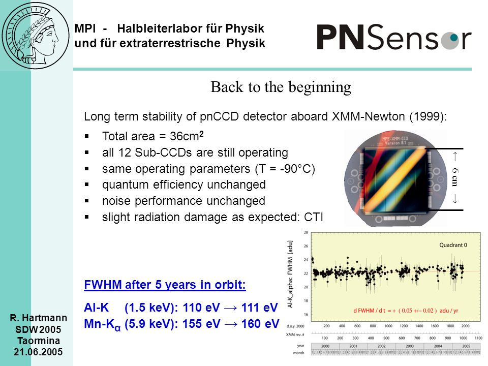 Back to the beginning Long term stability of pnCCD detector aboard XMM-Newton (1999): Total area = 36cm2.