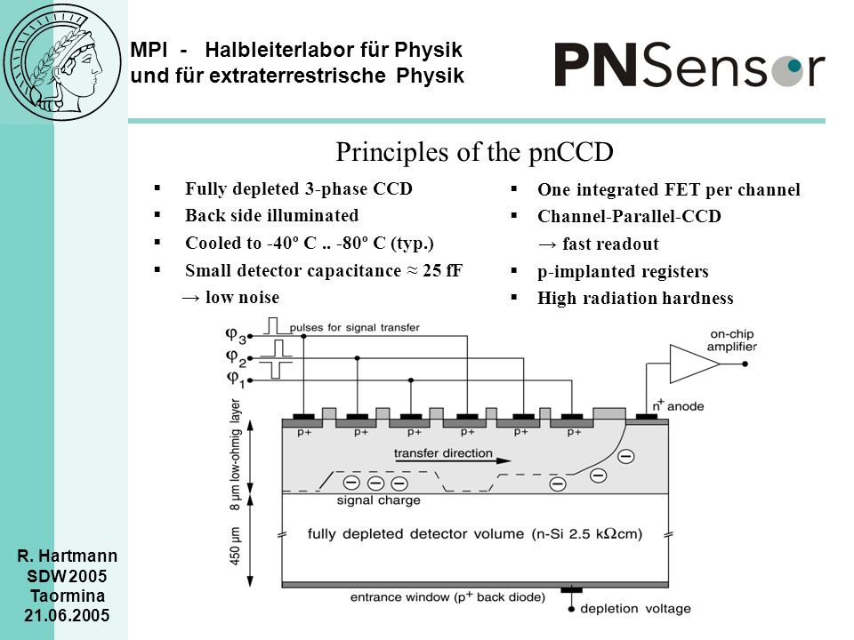 Principles of the pnCCD