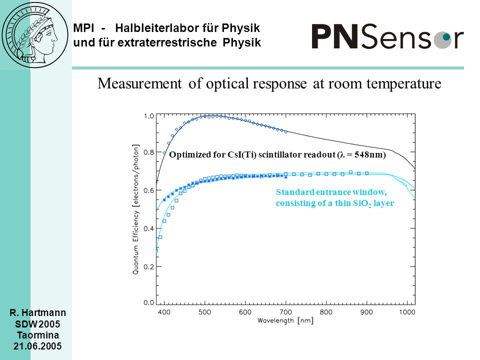 Measurement of optical response at room temperature