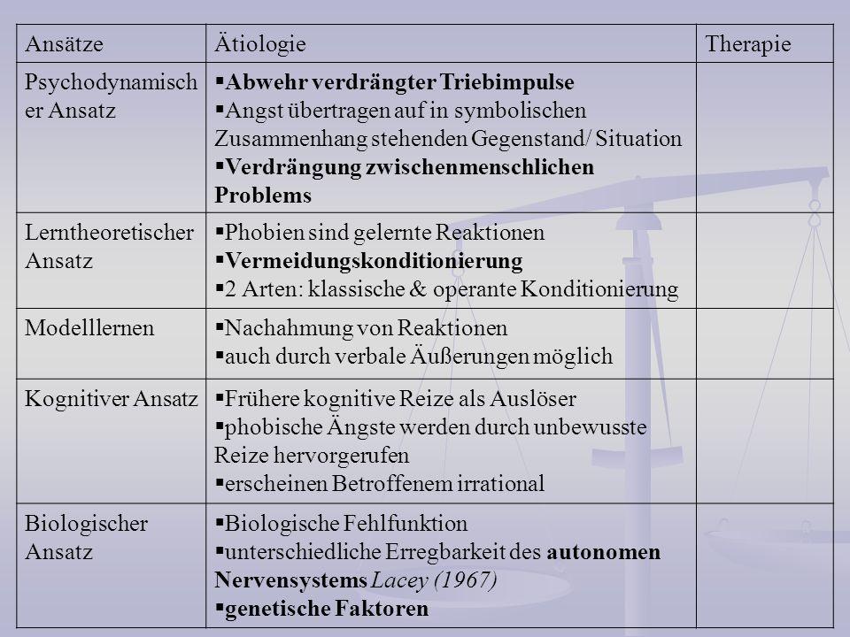 Ansätze Ätiologie. Therapie. Psychodynamischer Ansatz. Abwehr verdrängter Triebimpulse.
