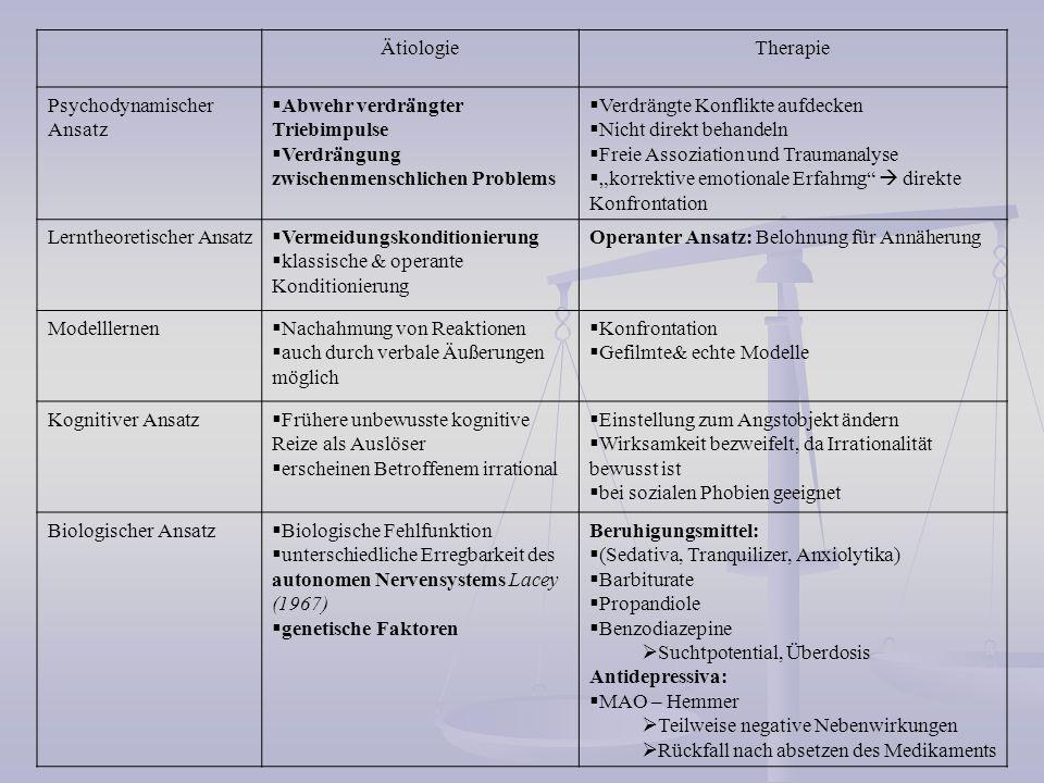 Ätiologie Therapie. Psychodynamischer Ansatz. Abwehr verdrängter Triebimpulse. Verdrängung zwischenmenschlichen Problems.