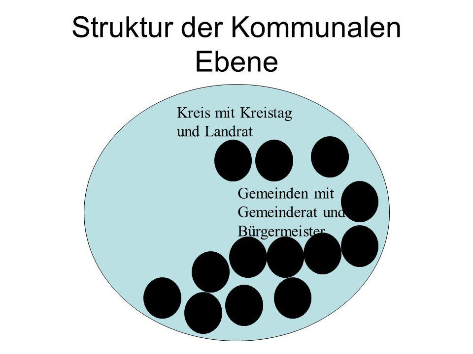 Struktur der Kommunalen Ebene