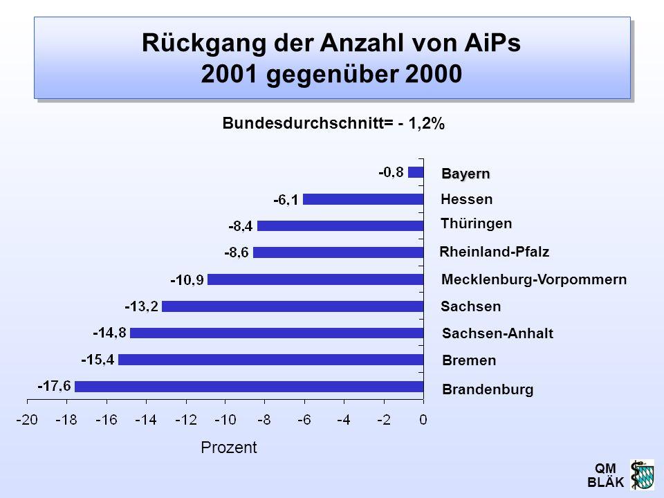 Rückgang der Anzahl von AiPs 2001 gegenüber 2000