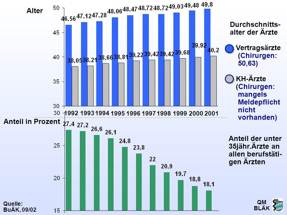 Anteil der unter 35jähr.Ärzte an allen berufstäti- gen Ärzten
