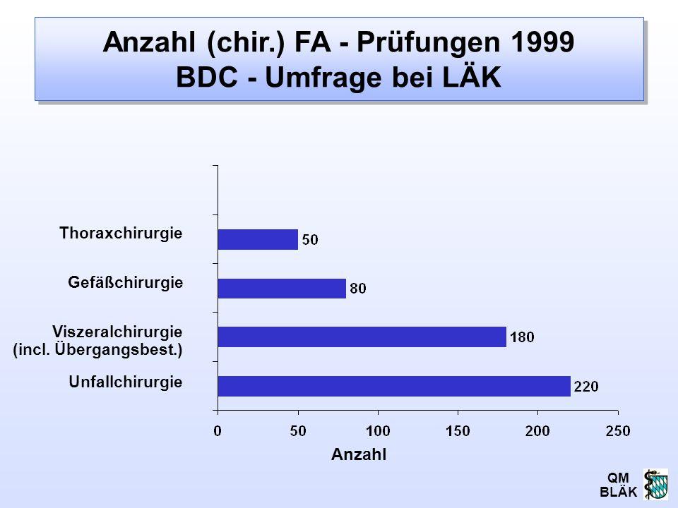 Anzahl (chir.) FA - Prüfungen 1999 BDC - Umfrage bei LÄK