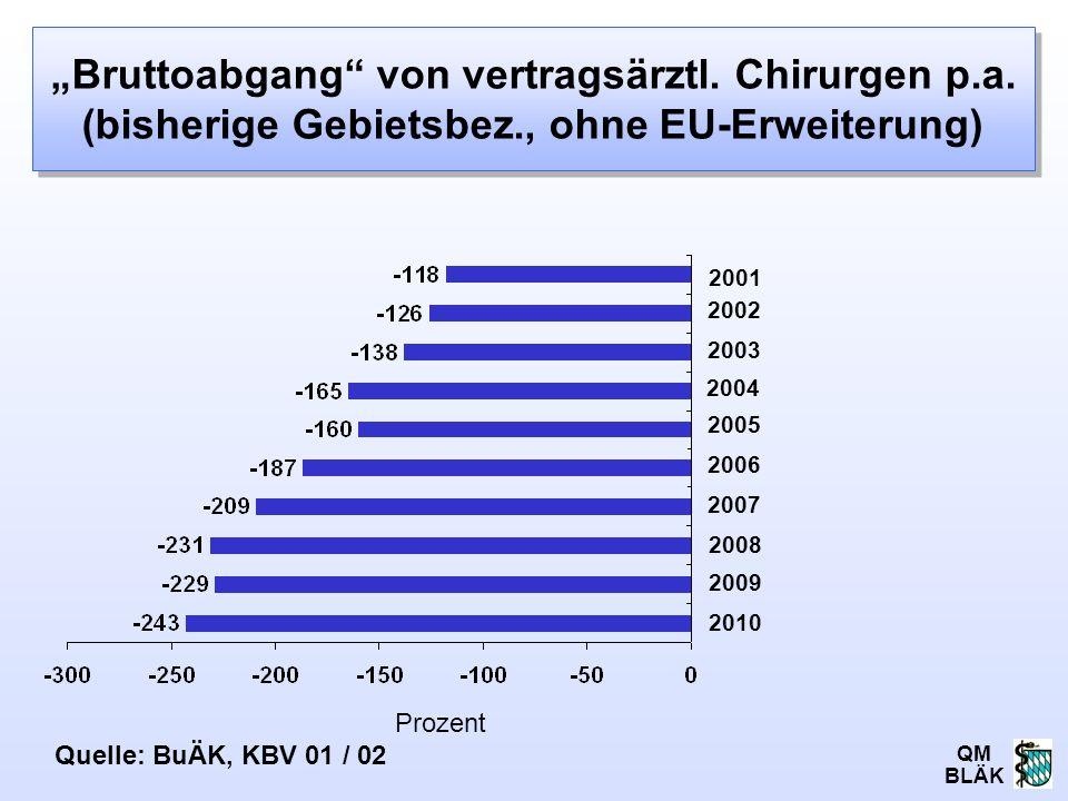 """""""Bruttoabgang von vertragsärztl. Chirurgen p.a. (bisherige Gebietsbez., ohne EU-Erweiterung)"""