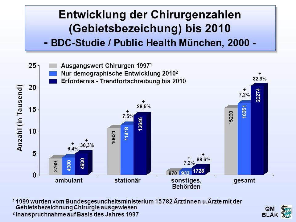 Entwicklung der Chirurgenzahlen (Gebietsbezeichung) bis 2010 - BDC-Studie / Public Health München, 2000 -