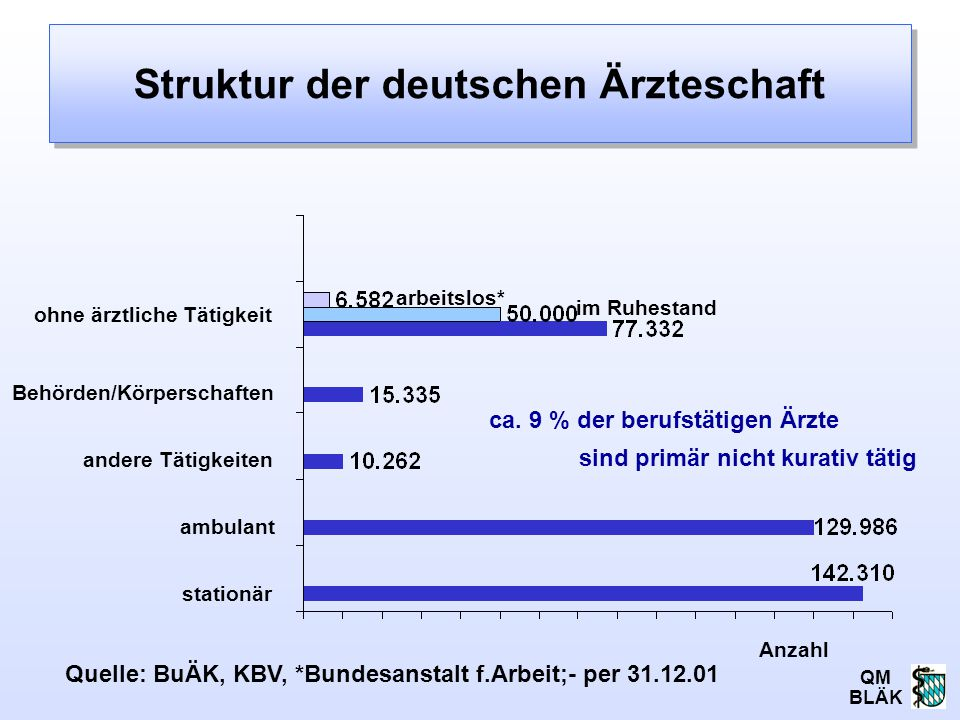 Struktur der deutschen Ärzteschaft
