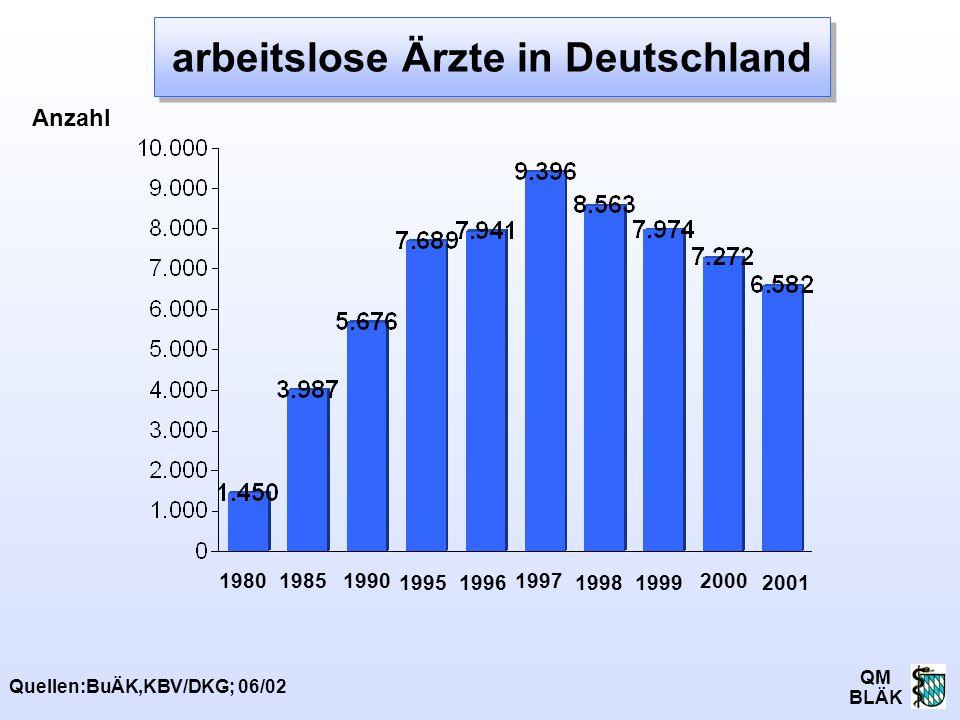 arbeitslose Ärzte in Deutschland