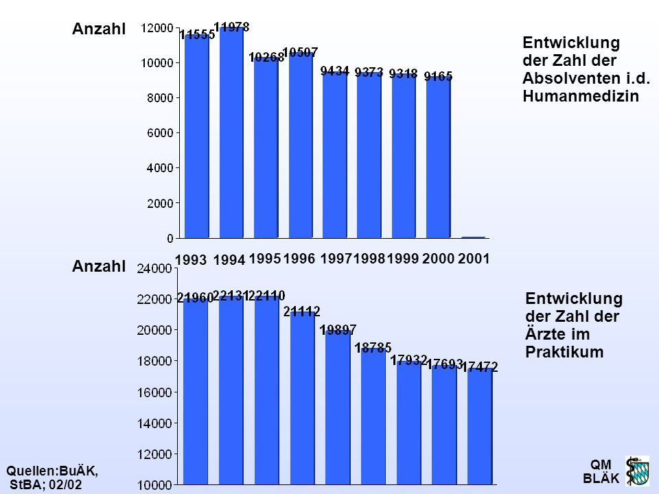 Entwicklung der Zahl der Absolventen i.d. Humanmedizin