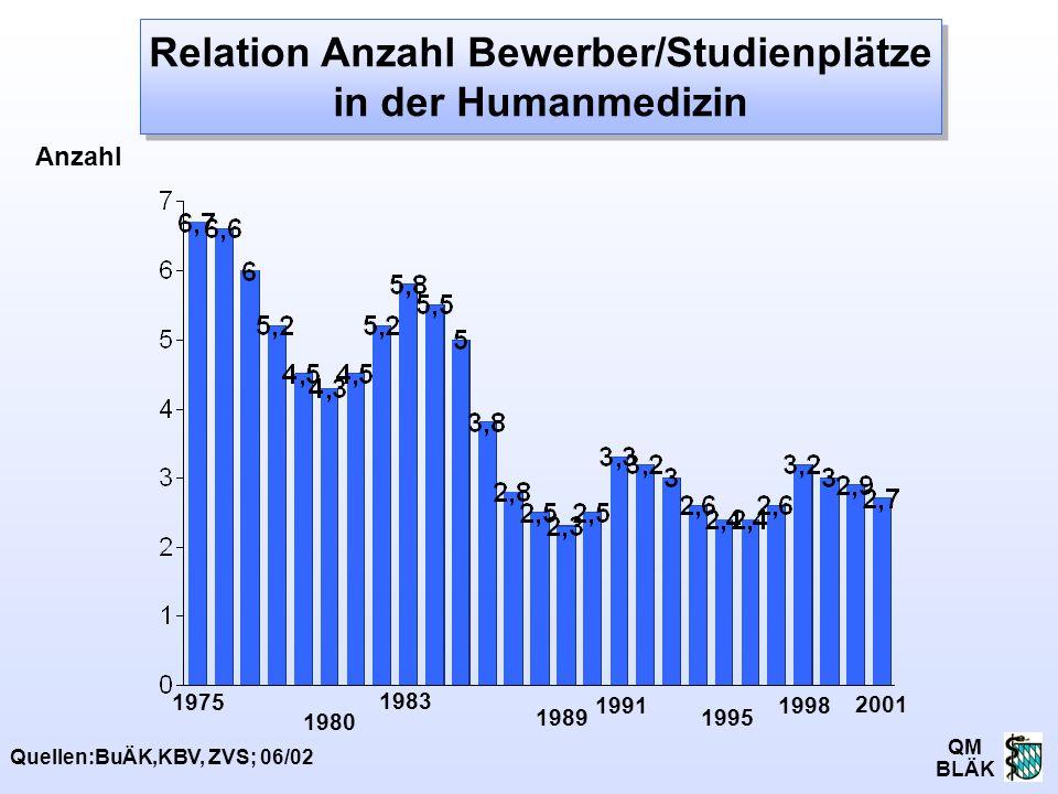 Relation Anzahl Bewerber/Studienplätze in der Humanmedizin