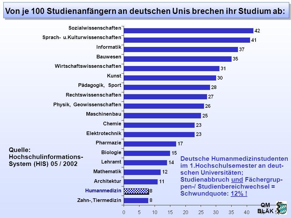 Von je 100 Studienanfängern an deutschen Unis brechen ihr Studium ab: