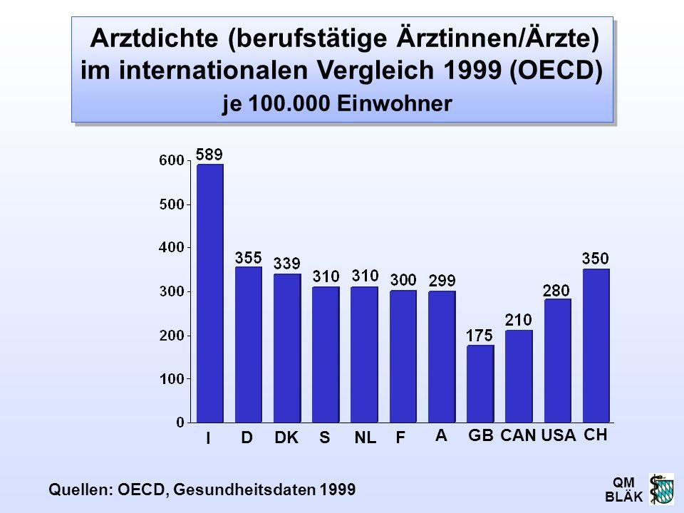 Arztdichte (berufstätige Ärztinnen/Ärzte) im internationalen Vergleich 1999 (OECD) je 100.000 Einwohner