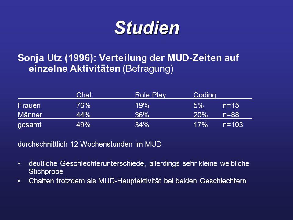 Studien Sonja Utz (1996): Verteilung der MUD-Zeiten auf einzelne Aktivitäten (Befragung) Chat Role Play Coding.